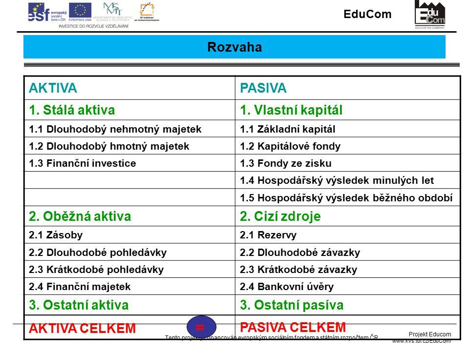 EduCom Projekt Educom www.kvs.tul.cz/EduCom/ Tento projekt je financován evropským sociálním fondem a státním rozpočtem ČR Majetková struktura podniku Aktiva = souhrn prostředků (majetku), které podnikatel vlastní a slouží k podnikání (obch.