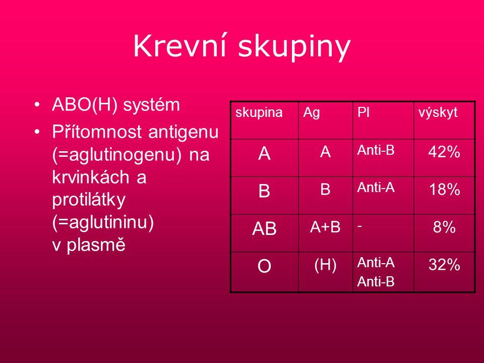 Krevní skupiny ABO(H) systém Přítomnost antigenu (=aglutinogenu) na krvinkách a protilátky (=aglutininu) v plasmě skupinaAgPlvýskyt A A Anti-B 42% B B