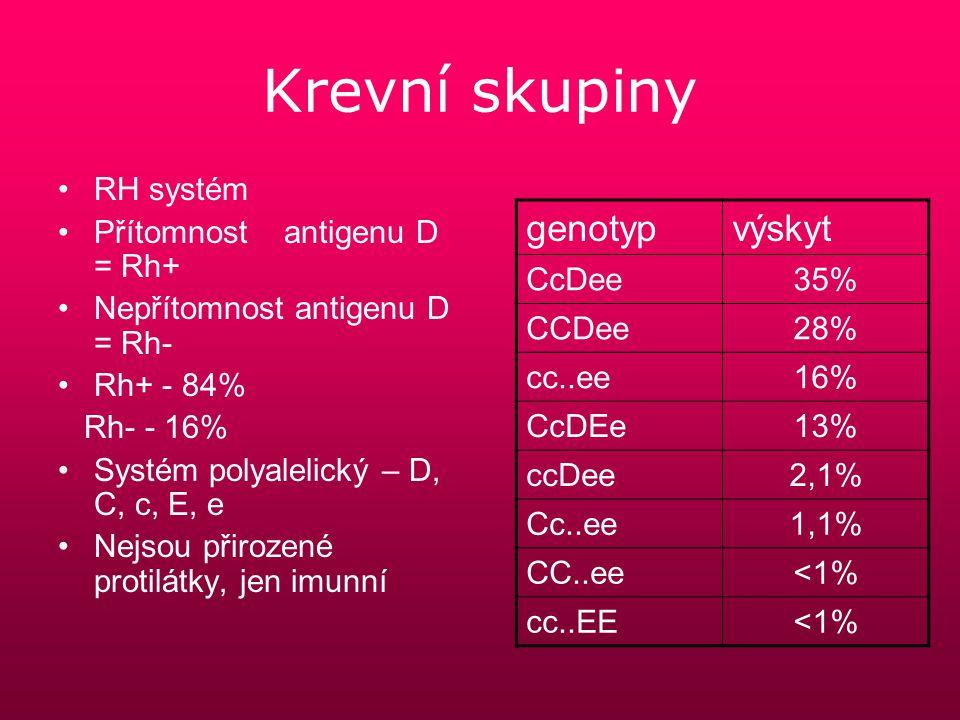 Podmínky darování krve Trvalý pobyt v ČR Věk 18-65 let Min.
