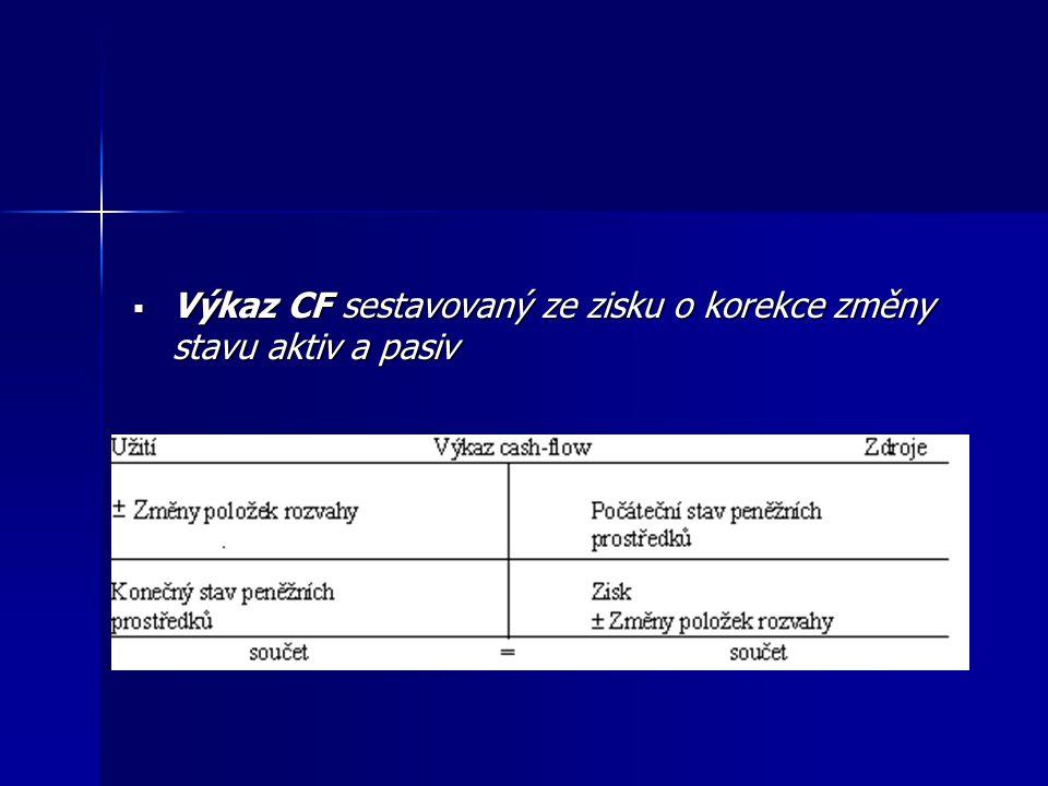  Výkaz CF sestavovaný ze zisku o korekce změny stavu aktiv a pasiv