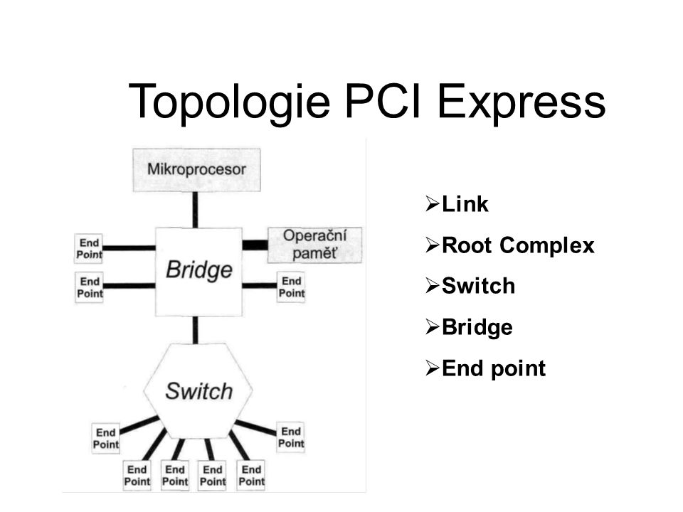 Topologie PCI Express  Link  Root Complex  Switch  Bridge  End point