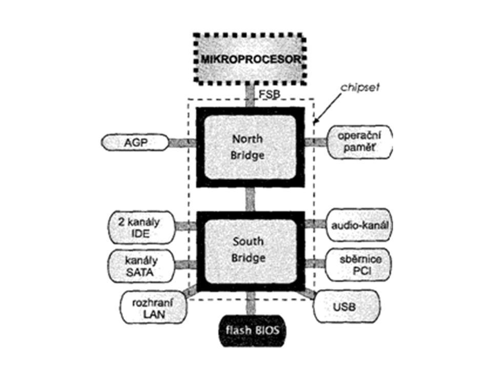 Chipset základní desky Klasické uspořádání se severním mostem (Intel) Základním spojovacím článkem mezi mikroprocesorem a okolím je tedy chipset základní desky.