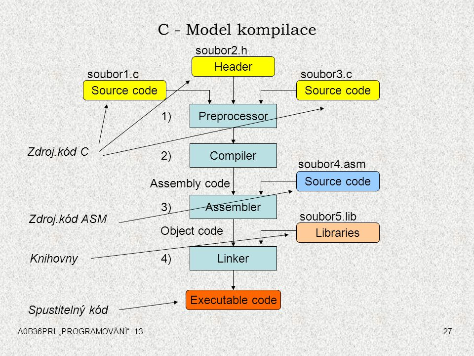 "A0B36PRI ""PROGRAMOVÁNÍ 1327 C - Model kompilace Preprocessor Compiler Assembler Linker Source code Header Source code Libraries Executable code Source code Assembly code Object code soubor5.lib soubor1.c soubor2.h soubor3.c 1)1) 2)2) 3)3) 4)4) Zdroj.kód C Spustitelný kód Zdroj.kód ASM Knihovny soubor4.asm"