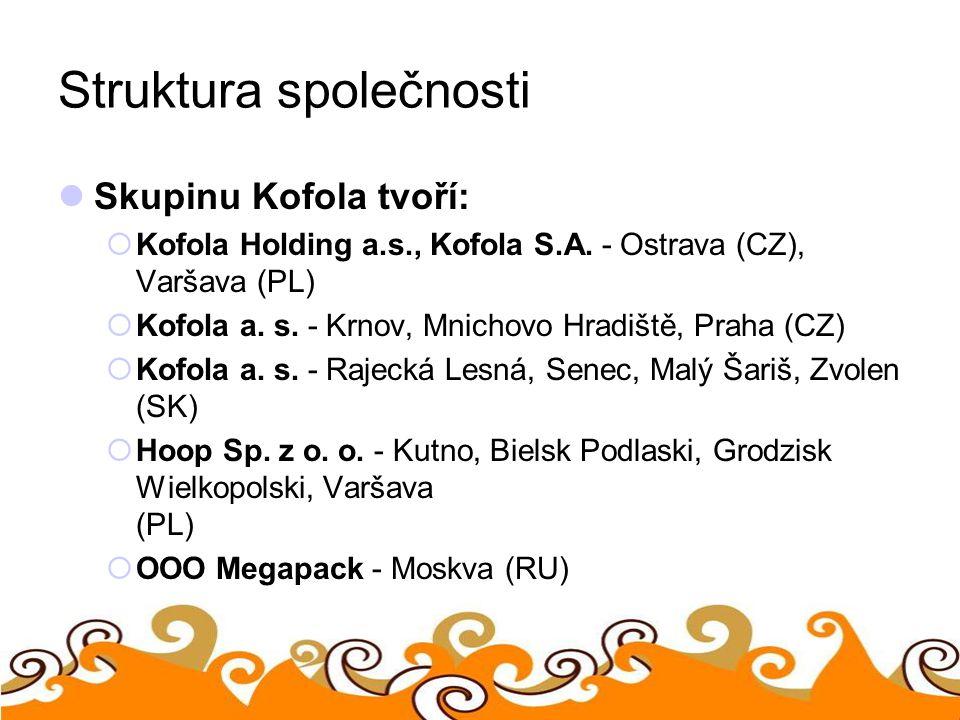 Struktura společnosti Skupinu Kofola tvoří:  Kofola Holding a.s., Kofola S.A. - Ostrava (CZ), Varšava (PL)  Kofola a. s. - Krnov, Mnichovo Hradiště,
