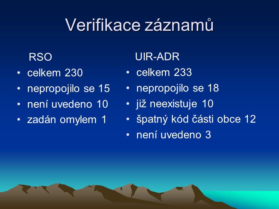 Verifikace záznamů RSO celkem 230 nepropojilo se 15 není uvedeno 10 zadán omylem 1 UIR-ADR celkem 233 nepropojilo se 18 již neexistuje 10 špatný kód části obce 12 není uvedeno 3