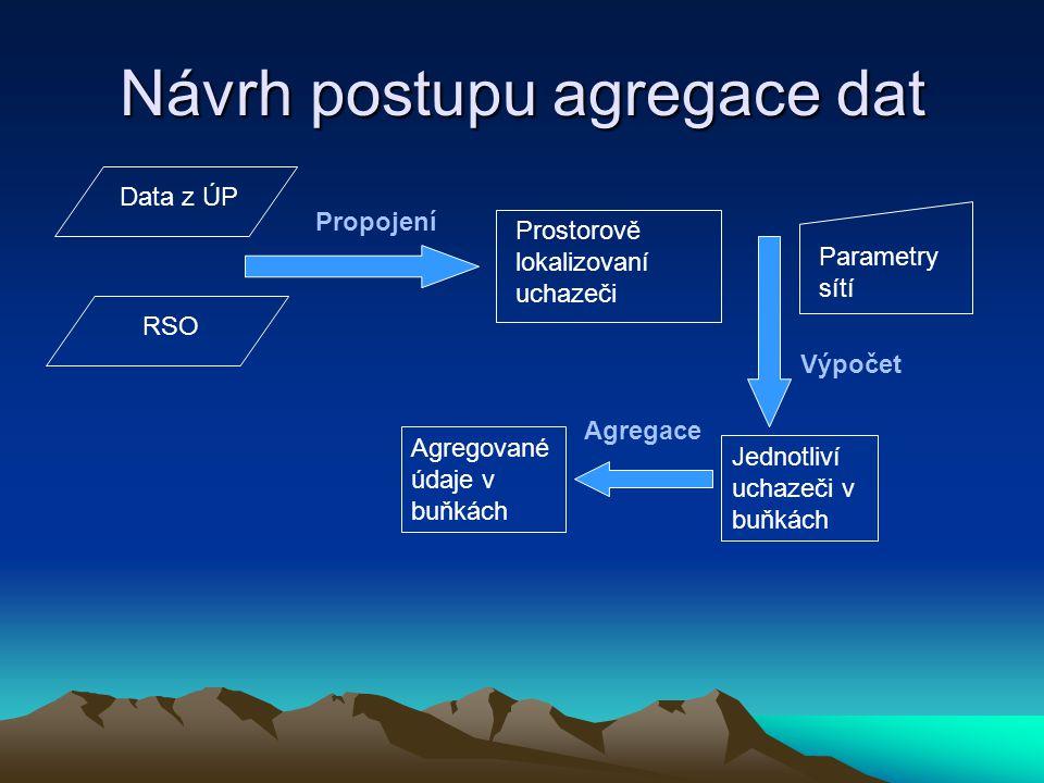 Návrh postupu agregace dat RSO Data z ÚP Parametry sítí Propojení Prostorově lokalizovaní uchazeči Výpočet Jednotliví uchazeči v buňkách Agregace Agregované údaje v buňkách