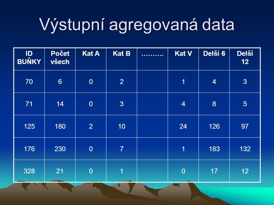Příprava dat pro vizualizaci Agregované údaje v jednotlivých buňkách sítí Pravoúhlá síť Agregovaná data z ÚP K.