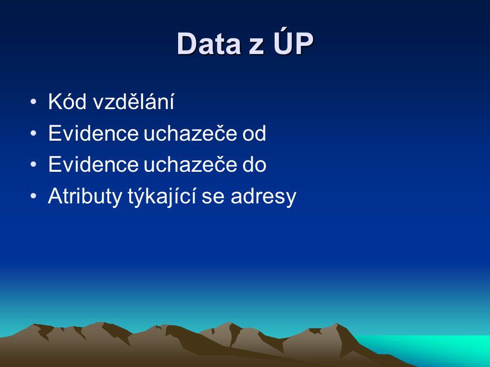 Data z ÚP Kód vzdělání Evidence uchazeče od Evidence uchazeče do Atributy týkající se adresy