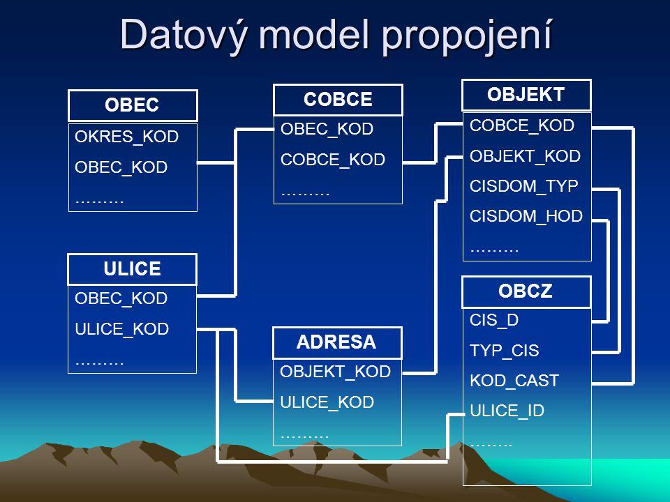 Datový model propojení OBCZ CIS_D TYP_CIS KOD_CAST ULICE_ID …….. OKRES_KOD OBEC_KOD ……… OBEC COBCE ULICE ADRESA OBJEKT OBEC_KOD COBCE_KOD ……… OBEC_KOD