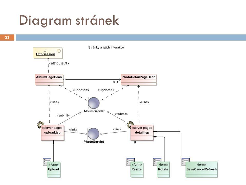 Diagram stránek 23