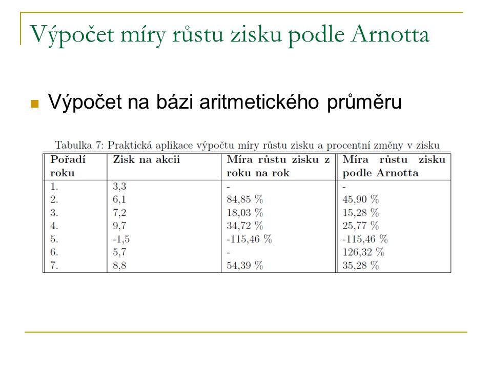 Výpočet míry růstu zisku podle Arnotta Výpočet na bázi aritmetického průměru