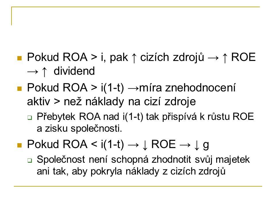 Pokud ROA > i, pak ↑ cizích zdrojů → ↑ ROE → ↑ dividend Pokud ROA > i(1-t) →míra znehodnocení aktiv > než náklady na cizí zdroje  Přebytek ROA nad i(1-t) tak přispívá k růstu ROE a zisku společnosti.