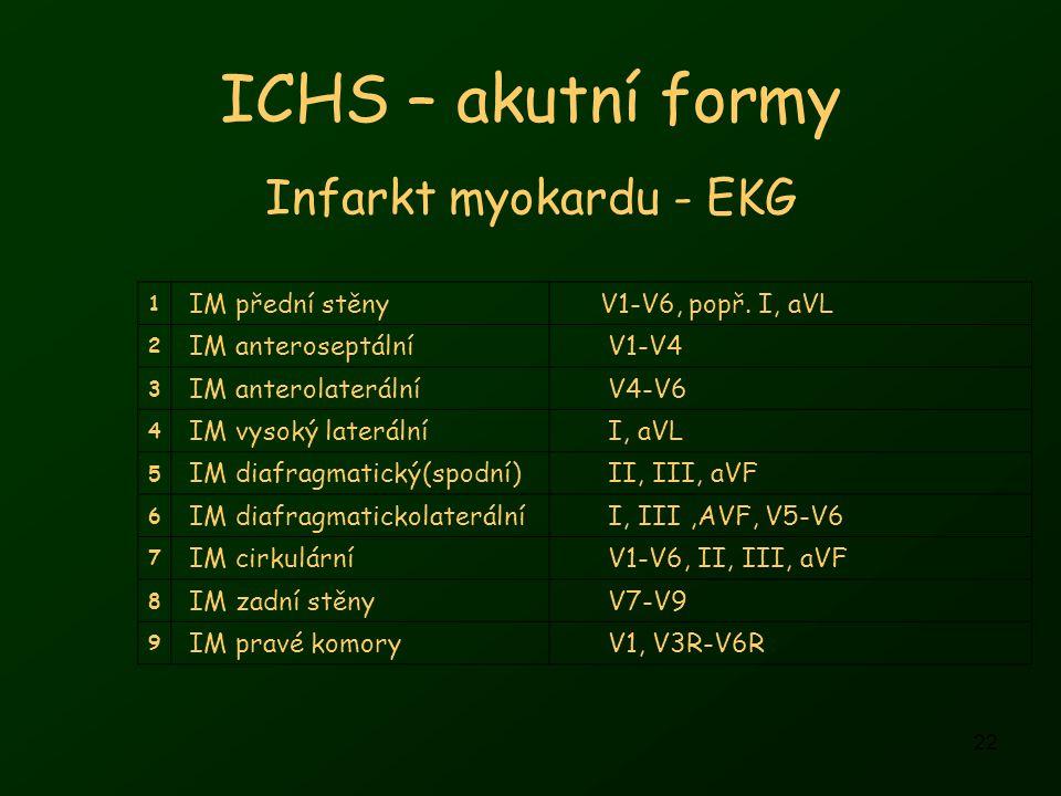 22 ICHS – akutní formy Infarkt myokardu - EKG 1 IM přední stěny V1-V6, popř.