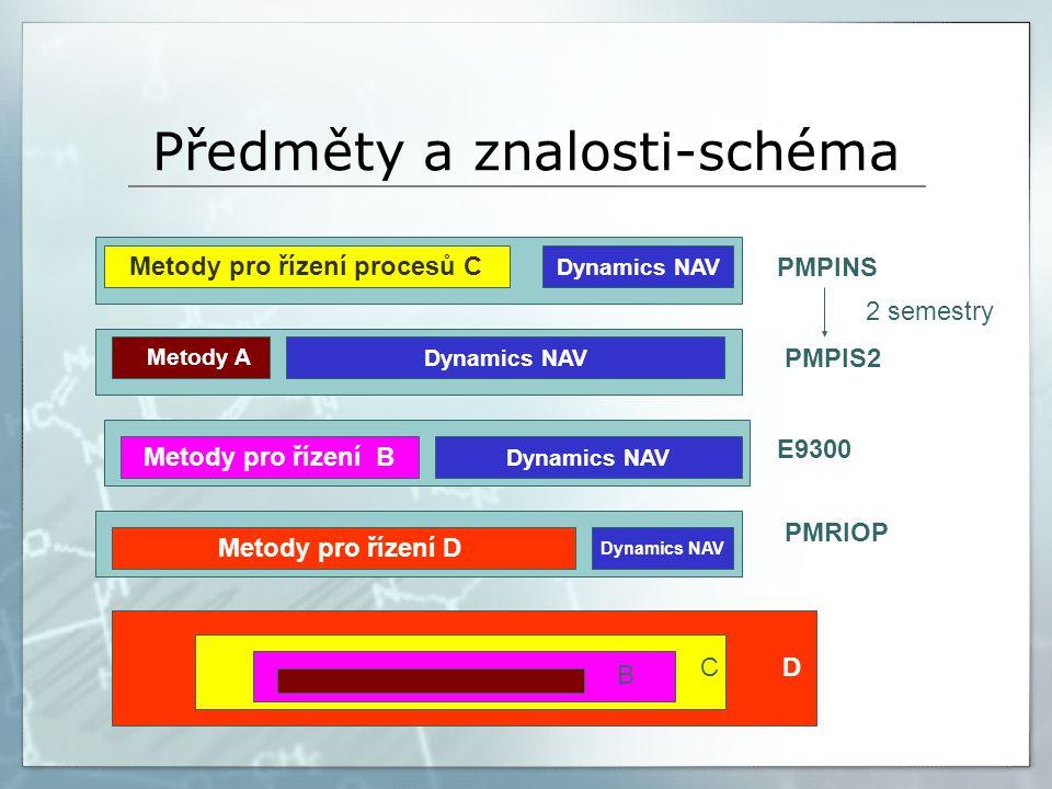 Předměty a znalosti-schéma Metody pro řízení procesů C PMPINS Dynamics NAV PMPIS2 Metody pro řízení B Dynamics NAV E9300 2 semestry Metody pro řízení D Metody A Dynamics NAV PMRIOP DC B