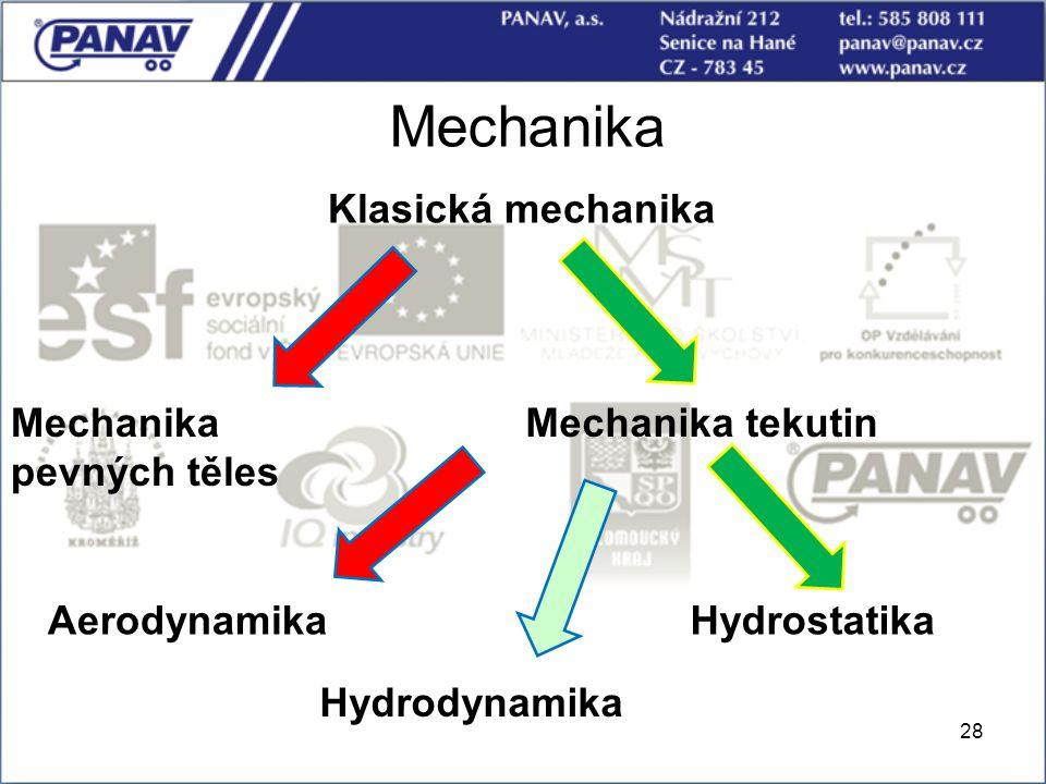 28 Mechanika Klasická mechanika Hydrodynamika Aerodynamika Mechanika tekutinMechanika pevných těles Hydrostatika