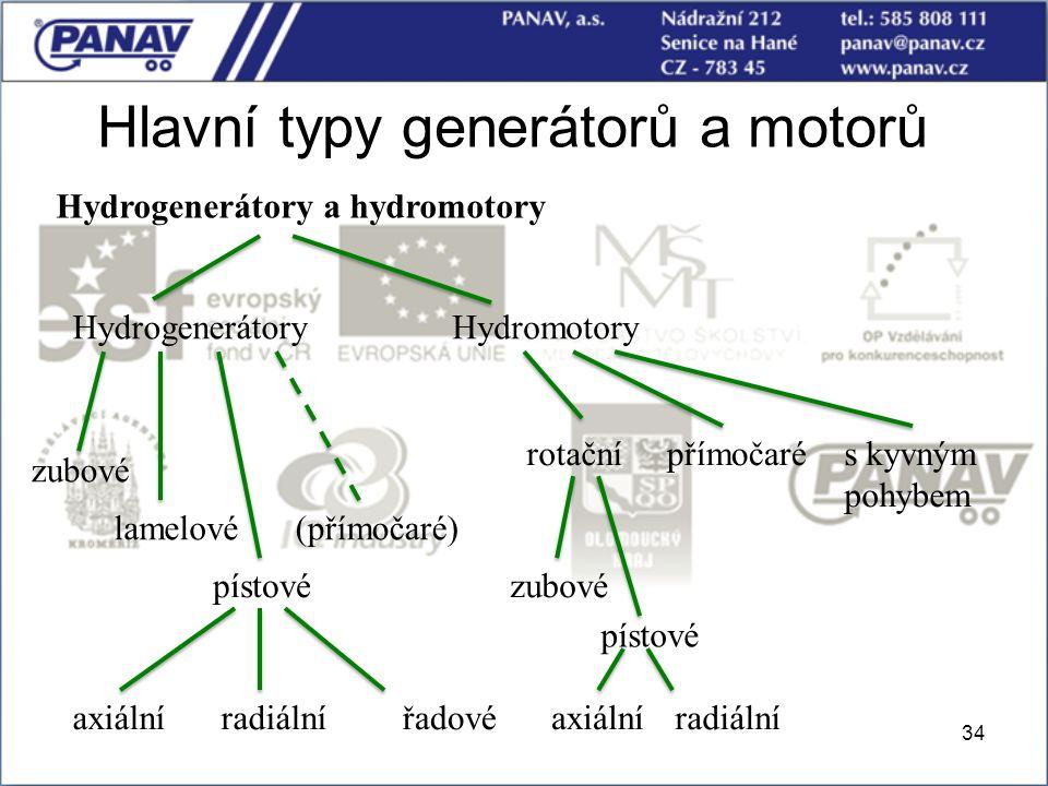 34 Hlavní typy generátorů a motorů Hydrogenerátory a hydromotory HydrogenerátoryHydromotory zubové lamelové pístové axiálníradiálnířadové rotačnípřímo