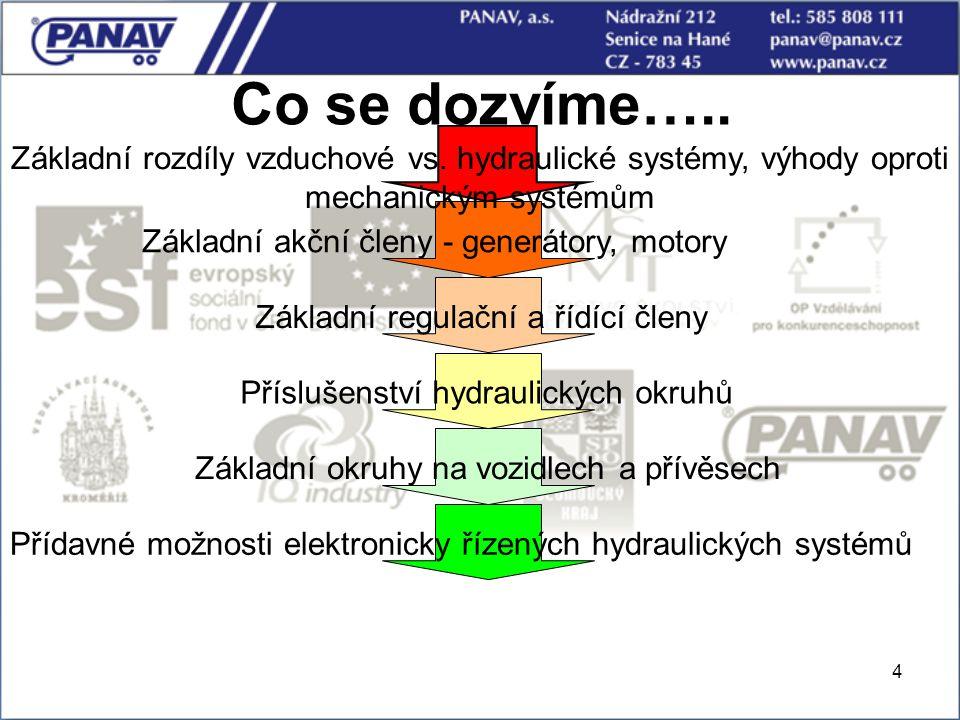 4 Co se dozvíme….. Základní rozdíly vzduchové vs. hydraulické systémy, výhody oproti mechanickým systémům Základní akční členy - generátory, motory Zá