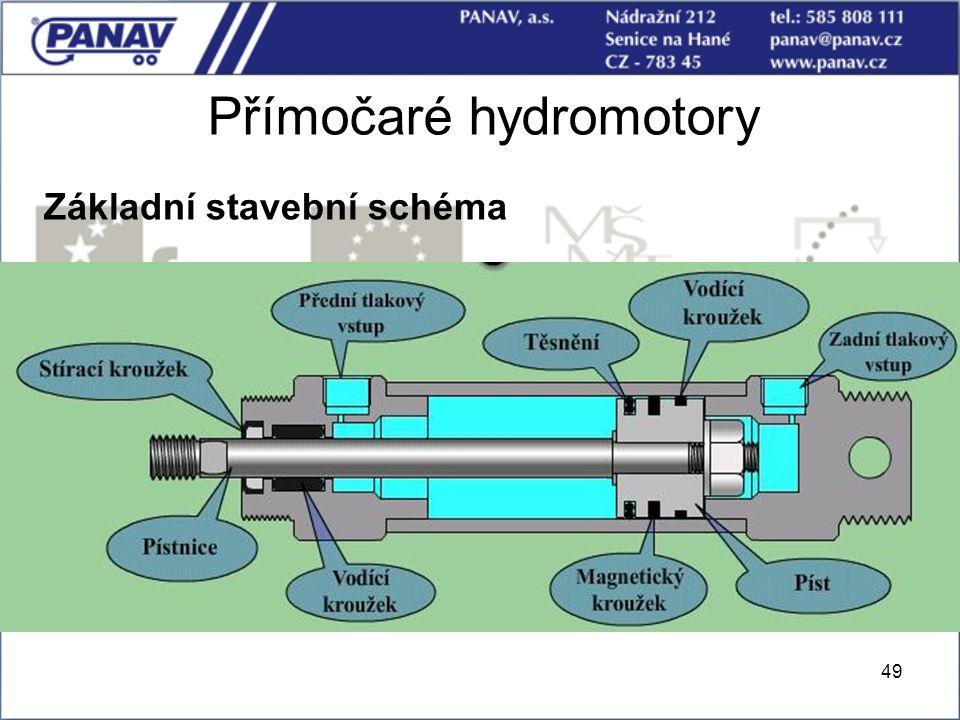 49 Přímočaré hydromotory Základní stavební schéma