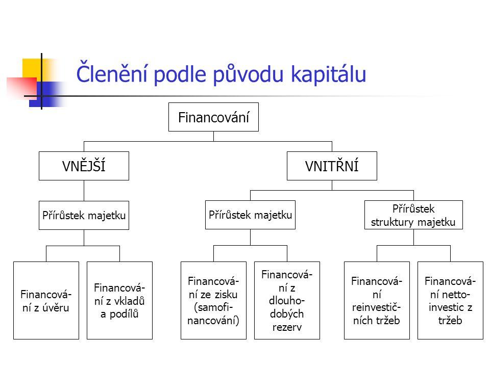 Členění podle původu kapitálu Financování VNĚJŠÍVNITŘNÍ Přírůstek majetku Přírůstek struktury majetku Financová- ní z úvěru Financová- ní z vkladů a p