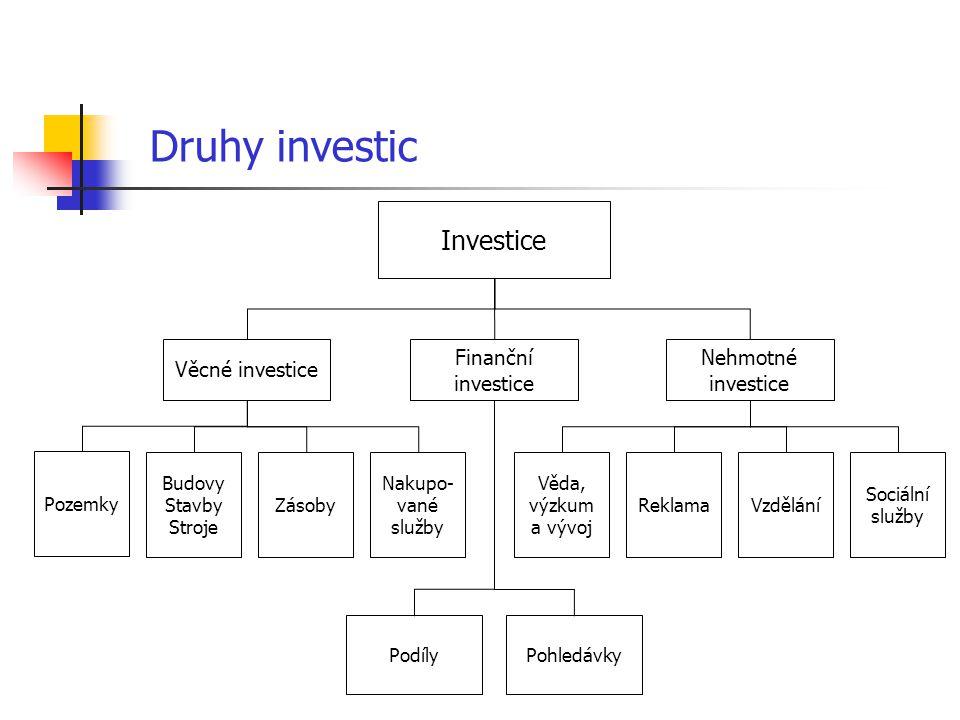 Druhy investic Investice Finanční investice Věcné investice Nehmotné investice Pozemky PodílyPohledávky Budovy Stavby Stroje Zásoby Nakupo- vané služb