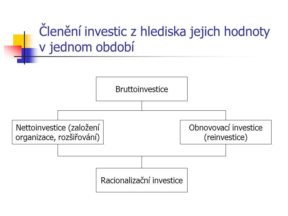 Členění investic z hlediska jejich hodnoty v jednom období Bruttoinvestice Racionalizační investice Obnovovací investice (reinvestice) Nettoinvestice