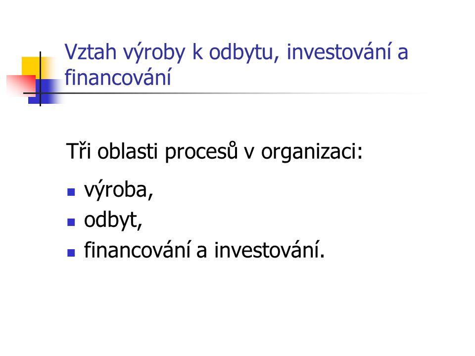 Vztah výroby k odbytu, investování a financování Tři oblasti procesů v organizaci: výroba, odbyt, financování a investování.