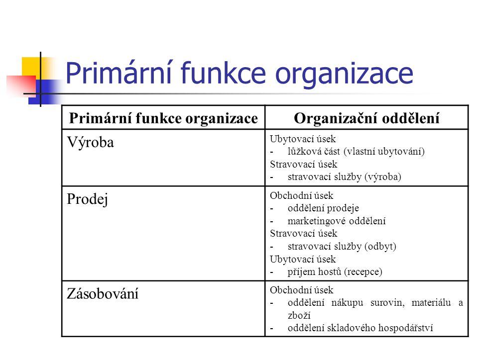Primární funkce organizace Organizační oddělení Výroba Ubytovací úsek -lůžková část (vlastní ubytování) Stravovací úsek -stravovací služby (výroba) Pr