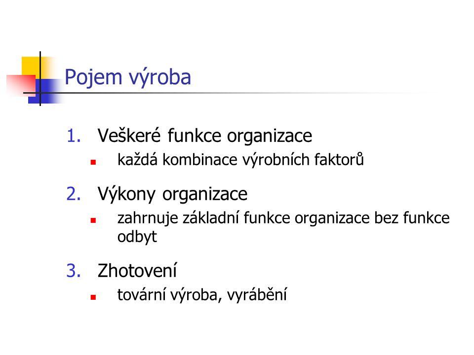 Pojem výroba 1.Veškeré funkce organizace každá kombinace výrobních faktorů 2.Výkony organizace zahrnuje základní funkce organizace bez funkce odbyt 3.
