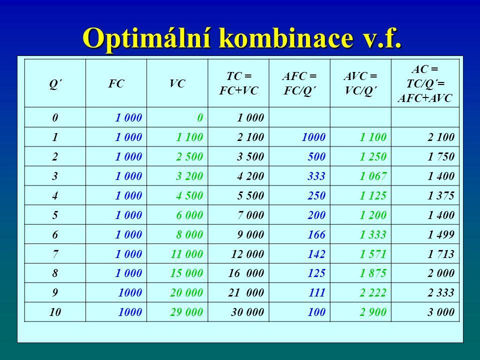 Optimální kombinace v.f. Q´FCVC TC = FC+VC AFC = FC/Q´ AVC = VC/Q´ AC = TC/Q´= AFC+AVC 01 0000 1 1 1002 10010001 1002 100 21 0002 5003 5005001 2501 75