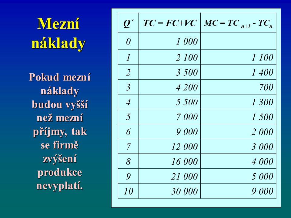 Mezní náklady Q´TC = FC+VC MC = TC n+1 - TC n 01 000 12 1001 100 23 5001 400 34 200700 45 5001 300 57 0001 500 69 0002 000 712 0003 000 816 0004 000 9