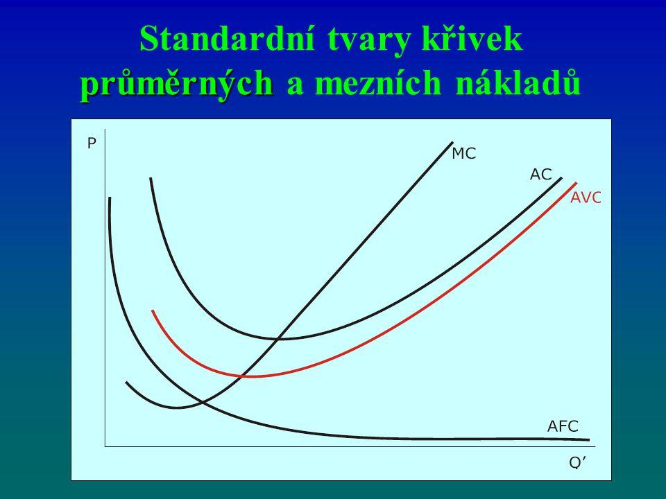 průměrných Standardní tvary křivek průměrných a mezních nákladů