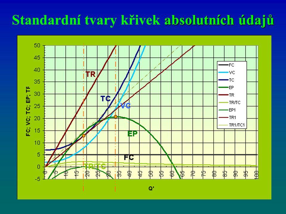 absolutních údajů Standardní tvary křivek absolutních údajů