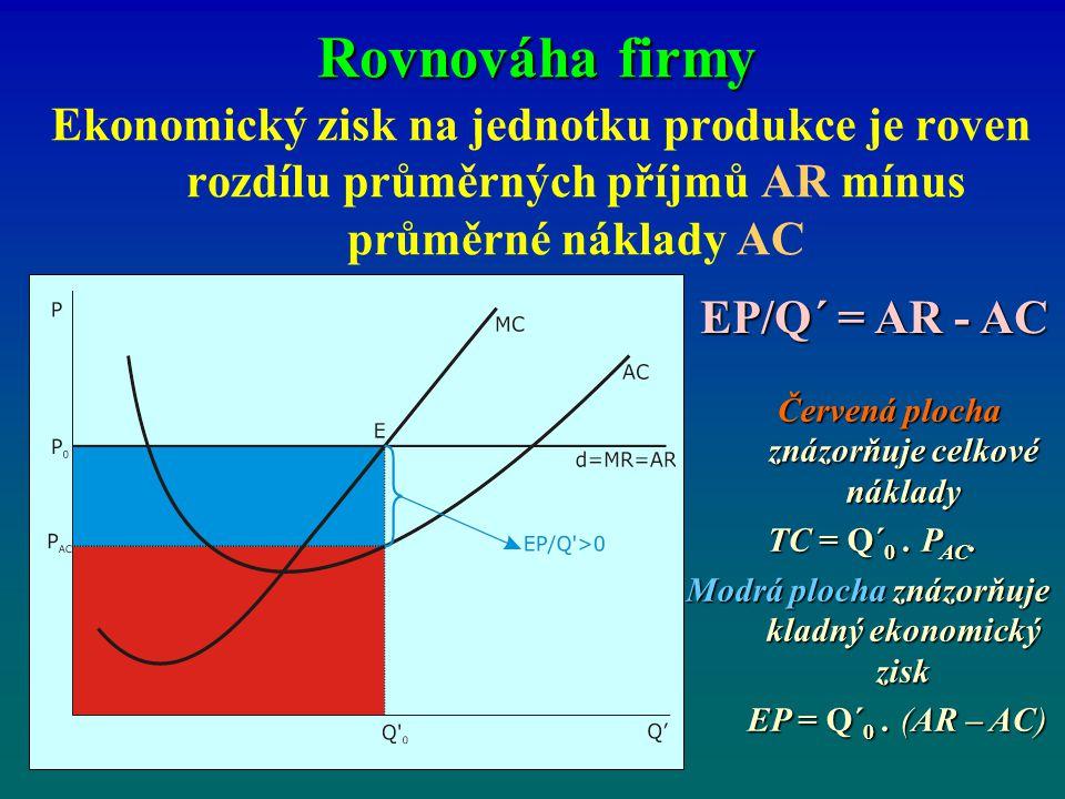 Rovnováha firmy Ekonomický zisk na jednotku produkce je roven rozdílu průměrných příjmů AR mínus průměrné náklady AC EP/Q´ = AR - AC Červená plocha zn