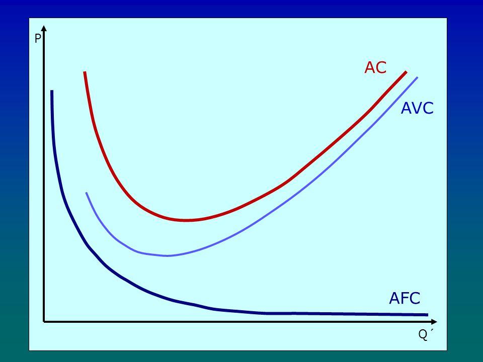 P Q´ AC AVC AFC