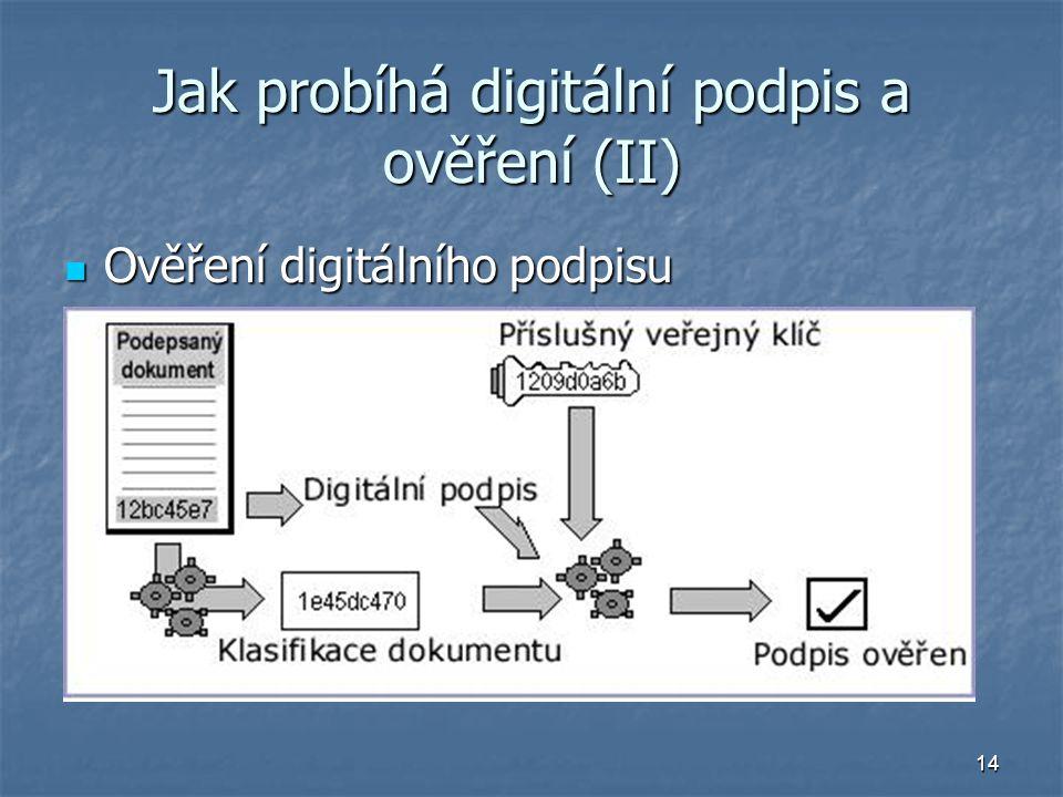 14 Jak probíhá digitální podpis a ověření (II) Ověření digitálního podpisu Ověření digitálního podpisu