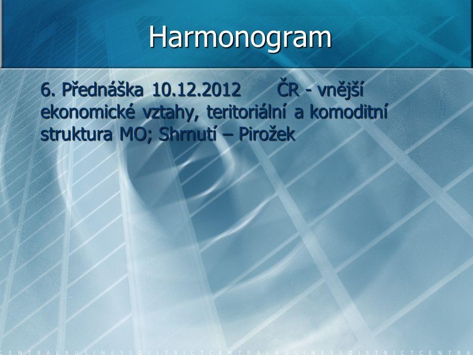 Harmonogram 6. Přednáška 10.12.2012 ČR - vnější ekonomické vztahy, teritoriální a komoditní struktura MO; Shrnutí – Pirožek