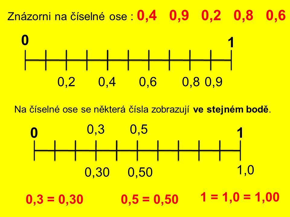 Znázorni na číselné ose : 0,4 0,9 0,2 0,8 0,6 0 1 0,40,90,20,80,6 Na číselné ose se některá čísla zobrazují ve stejném bodě. 01 0,3 0,30 0,5 0,50 1,0