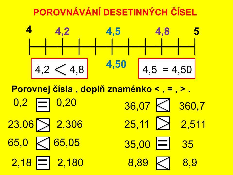 POROVNÁVÁNÍ DESETINNÝCH ČÍSEL Porovnej čísla, doplň znaménko. = 4 54,24,84,5 4,2 4,8 0,2 0,20 = = 23,06 2,306 65,0 65,05 2,18 2,180 36,07 360,7 25,11
