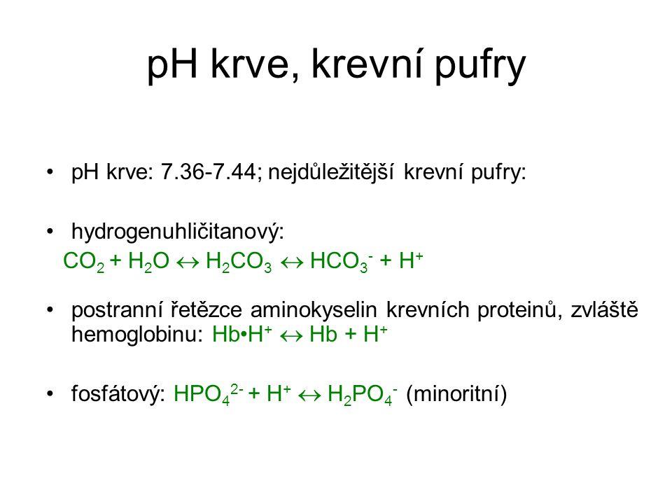 pH krve, krevní pufry pH krve: 7.36-7.44; nejdůležitější krevní pufry: hydrogenuhličitanový: CO 2 + H 2 O  H 2 CO 3  HCO 3 - + H + postranní řetězce aminokyselin krevních proteinů, zvláště hemoglobinu: HbH +  Hb + H + fosfátový: HPO 4 2- + H +  H 2 PO 4 - (minoritní)