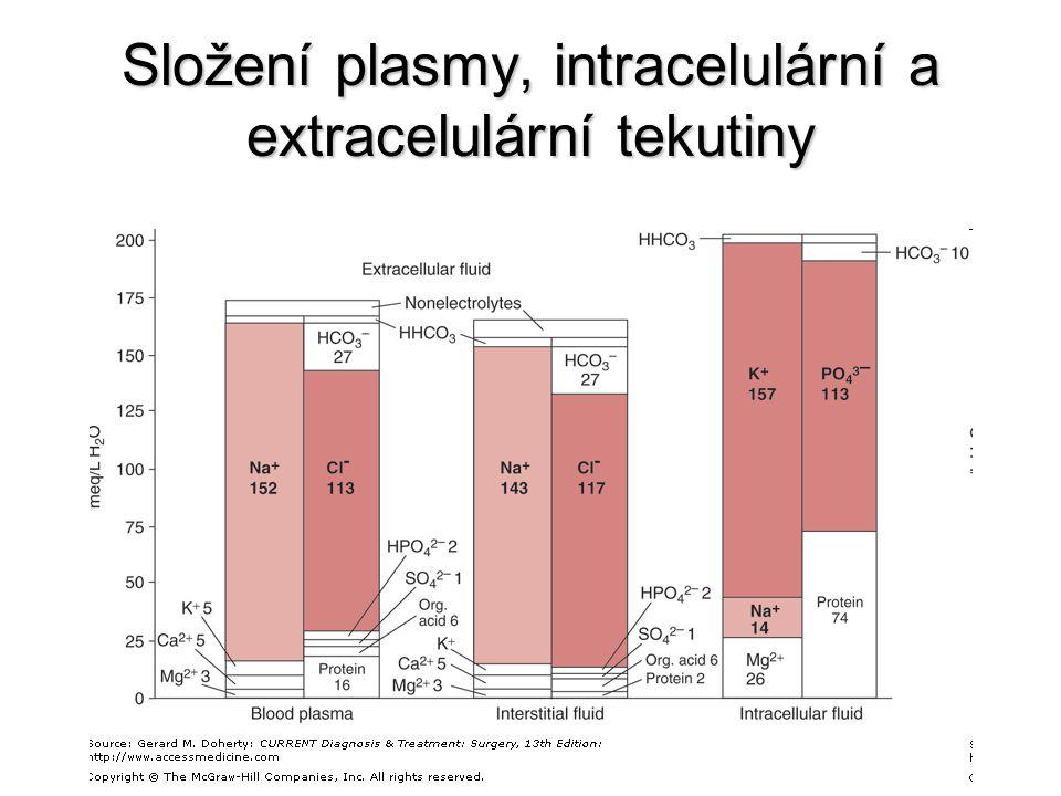 [Na + ] [K + ] [Cl - ] [HCO 3 - ] sliny 20-80 10-20 20-40 20-60 žaludeční šťáva 20-100 5-10 120-160 0 pankreatická šťáva 120 5-10 10-60 80-120 žluč 150 5-1040-80 20-40 šťáva tenkého střeva 140 5 105 40 šťáva tlustého střeva 140 5 85 60 pot 65 8 39 16 mozkomíšní mok 147 3 113 25 Typická koncentrace elektrolytů v některých tělních tekutinách (v mmol/l)