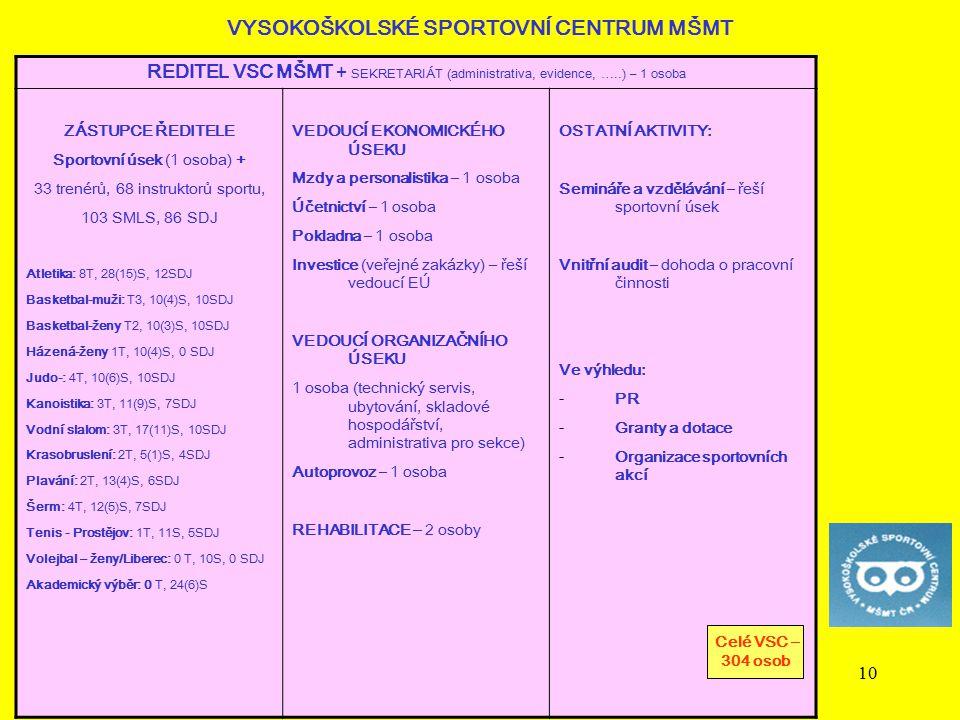 10 VYSOKOŠKOLSKÉ SPORTOVNÍ CENTRUM MŠMT REDITEL VSC MŠMT + SEKRETARIÁT (administrativa, evidence, …..) – 1 osoba ZÁSTUPCE ŘEDITELE Sportovní úsek (1 o