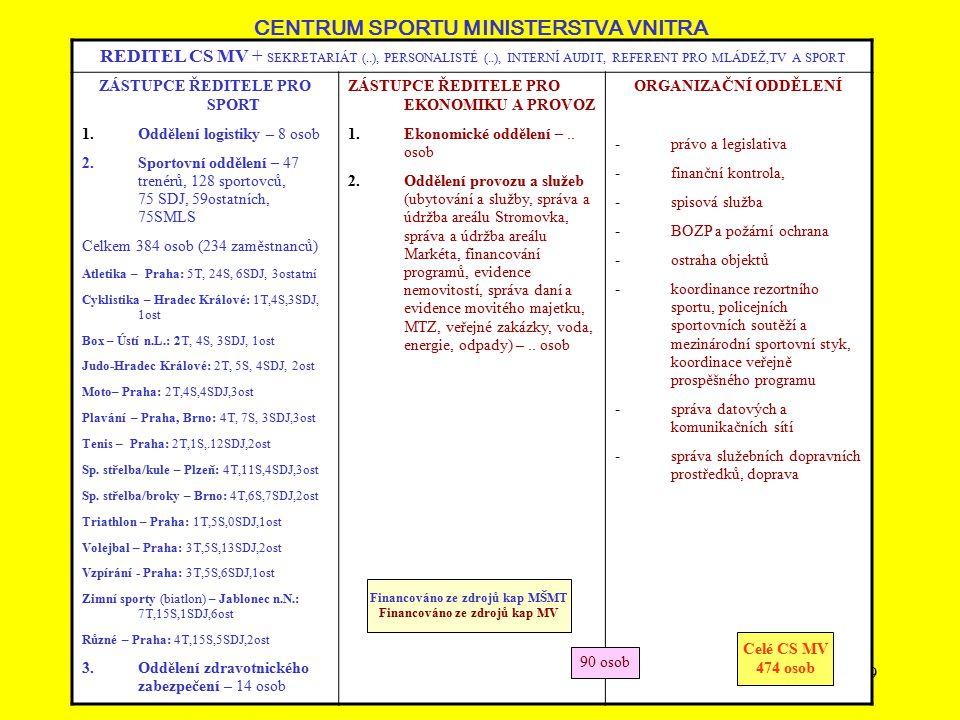 10 VYSOKOŠKOLSKÉ SPORTOVNÍ CENTRUM MŠMT REDITEL VSC MŠMT + SEKRETARIÁT (administrativa, evidence, …..) – 1 osoba ZÁSTUPCE ŘEDITELE Sportovní úsek (1 osoba) + 33 trenérů, 68 instruktorů sportu, 103 SMLS, 86 SDJ Atletika: 8T, 28(15)S, 12SDJ Basketbal-muži: T3, 10(4)S, 10SDJ Basketbal-ženy T2, 10(3)S, 10SDJ Házená-ženy 1T, 10(4)S, 0 SDJ Judo-: 4T, 10(6)S, 10SDJ Kanoistika: 3T, 11(9)S, 7SDJ Vodní slalom: 3T, 17(11)S, 10SDJ Krasobruslení: 2T, 5(1)S, 4SDJ Plavání: 2T, 13(4)S, 6SDJ Šerm: 4T, 12(5)S, 7SDJ Tenis - Prostějov: 1T, 11S, 5SDJ Volejbal – ženy/Liberec: 0 T, 10S, 0 SDJ Akademický výběr: 0 T, 24(6)S VEDOUCÍ EKONOMICKÉHO ÚSEKU Mzdy a personalistika – 1 osoba Účetnictví – 1 osoba Pokladna – 1 osoba Investice (veřejné zakázky) – řeší vedoucí EÚ VEDOUCÍ ORGANIZAČNÍHO ÚSEKU 1 osoba (technický servis, ubytování, skladové hospodářství, administrativa pro sekce) Autoprovoz – 1 osoba REHABILITACE – 2 osoby OSTATNÍ AKTIVITY: Semináře a vzdělávání – řeší sportovní úsek Vnitřní audit – dohoda o pracovní činnosti Ve výhledu: -PR -Granty a dotace -Organizace sportovních akcí Celé VSC – 304 osob