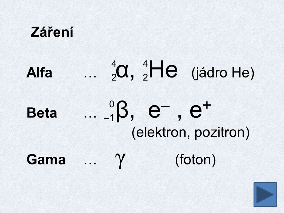 Záření Alfa … α, He (jádro He) 4242 4242 Beta… β, e –, e + (elektron, pozitron) 0 –1 Gama… γ (foton)