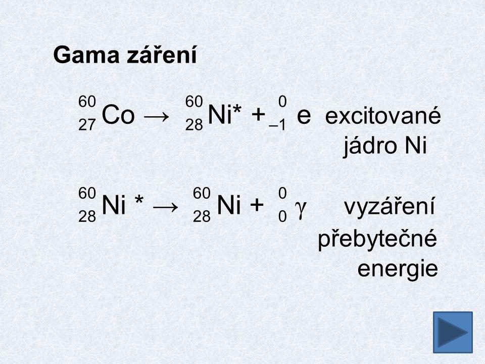 Gama záření Co → Ni* + e excitované jádro Ni Ni * → Ni + γ vyzáření přebytečné energie 60 27 60 28 0 –1 60 28 0000 60 28
