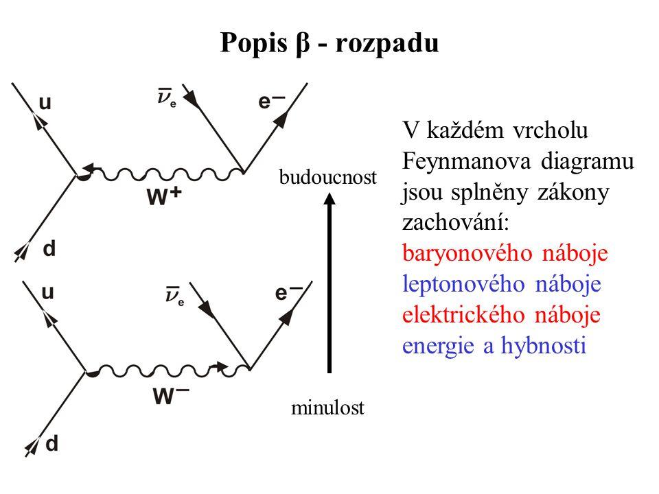 Popis β - rozpadu minulost budoucnost V každém vrcholu Feynmanova diagramu jsou splněny zákony zachování: baryonového náboje leptonového náboje elektrického náboje energie a hybnosti