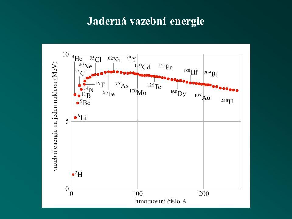 Hmotnost a energie jádra Q =  m c 2 vazební energie jádra  m = součet hmotností oddělených částic - hmotnost vázané soustavy energie rozpadu (hmotno