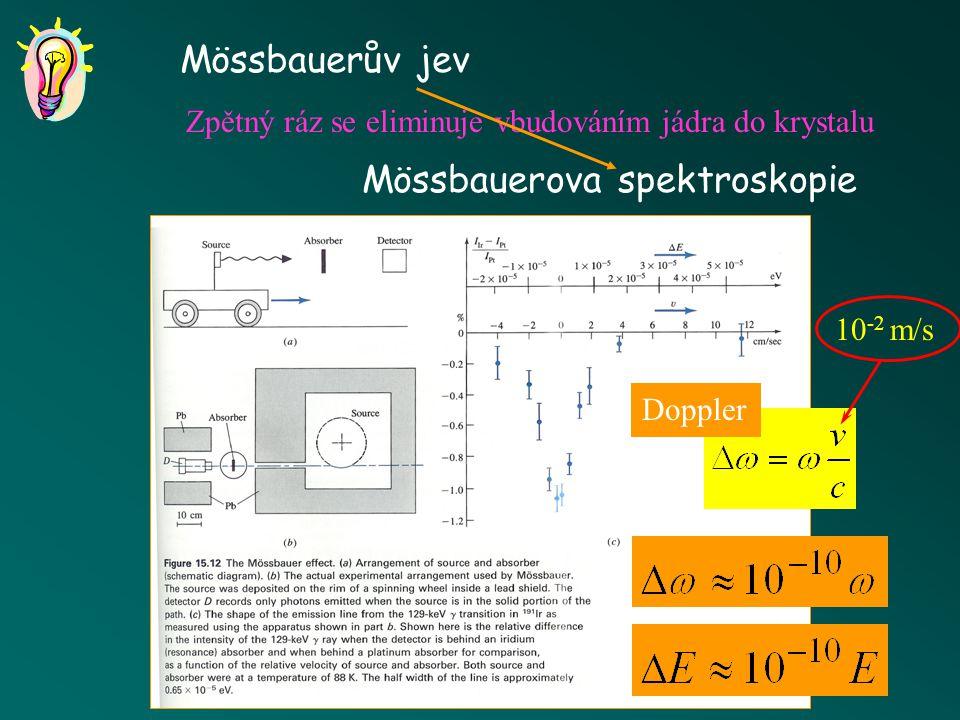 Rezonanční absorpce E rec <  E  E.  t  h šíře spektrální čáry atomové přechodyjaderné přechody  t  10 –8 s   E  10 –7 eV  t  10 –14 s   E