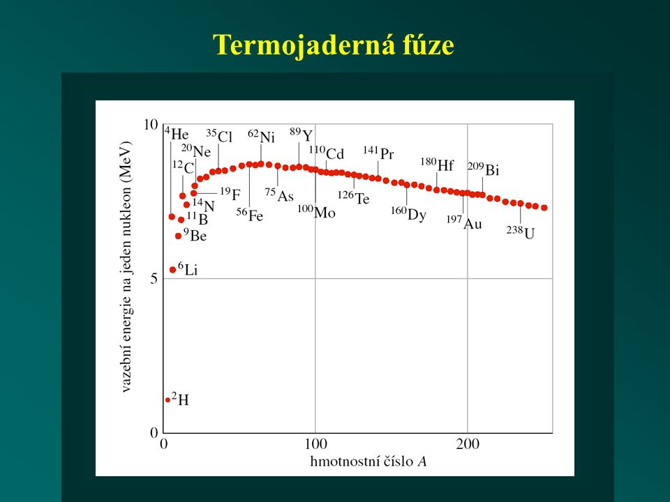 Jaderné štěpení - řetězová reakce (E. Fermi, 1942) problém úniku neutronů problém energie neutronů problém záchytu neutronů
