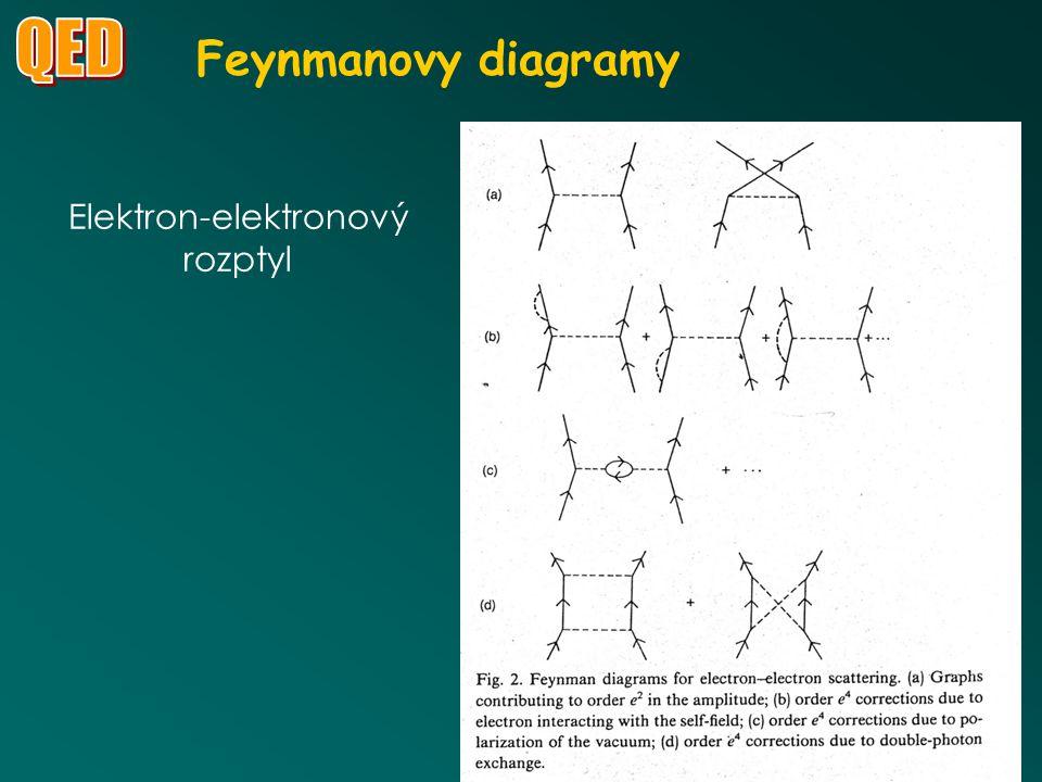 Feynmanovy diagramy k1k1 k2k2 p-p- - p + t Elektron-positronová anihilace Tvorba párů