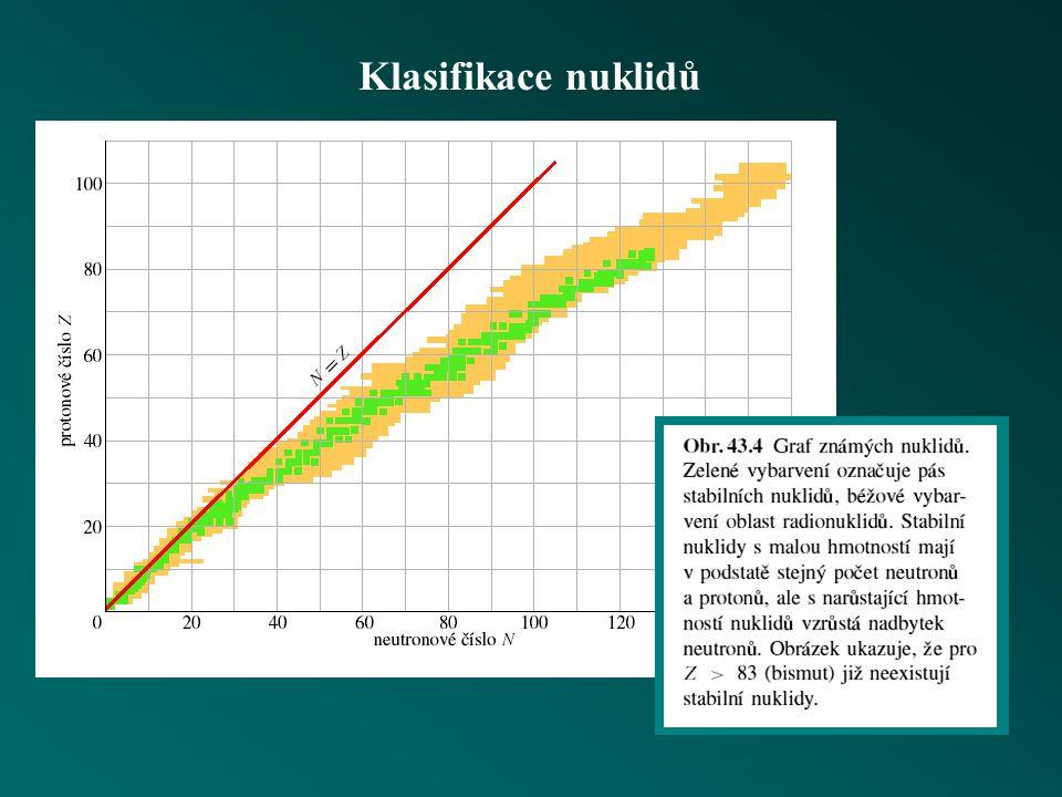 Hmotnost a energie jádra Q =  m c 2 vazební energie jádra  m = součet hmotností oddělených částic - hmotnost vázané soustavy energie rozpadu (hmotnostní úbytek)  m = hmotnost vázané soustavy před rozpadem - součet hmotností vzniklých produktů